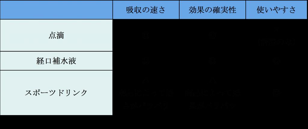 経口補水液の比較表