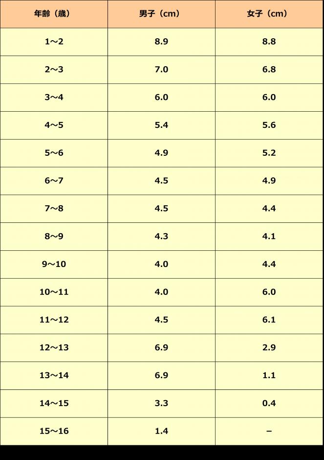 年間伸び率の表