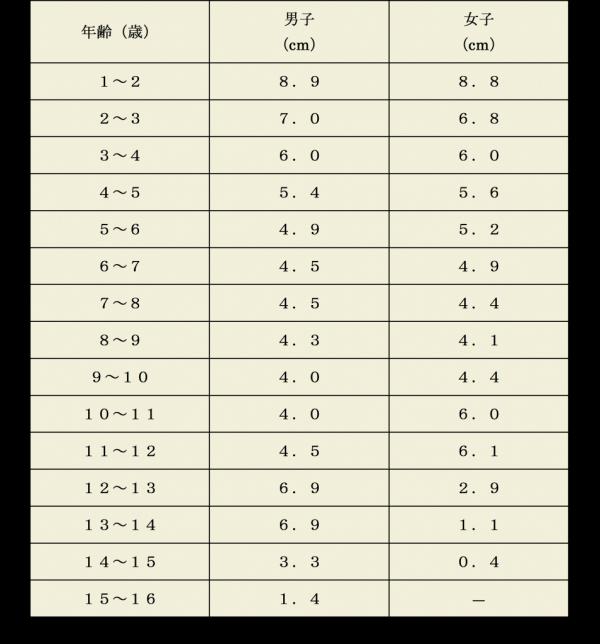伸び率の目安表